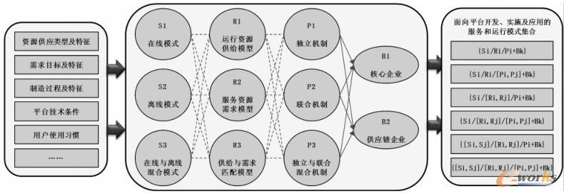 PLM平台服务结构模式