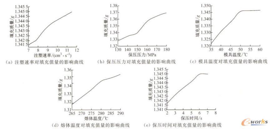 工艺参数对制品重量影响示意图
