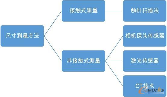 尺寸测量方法分类