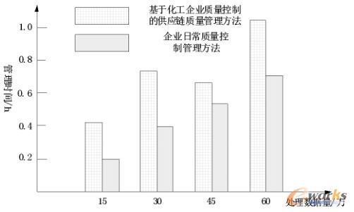 供应链质量管理时间实验数据对比