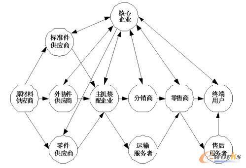 供应链质量管理模式