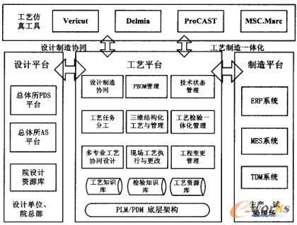 三维数字化工艺系统框架设计