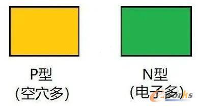 P型和N型半导体