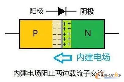 PN结形成内建电场
