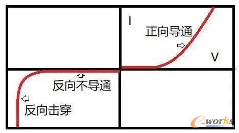 二极管电流电压曲线