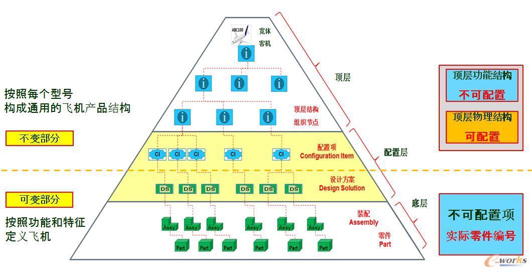 产品结构划分示意