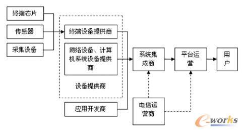 物联网产业链结构图