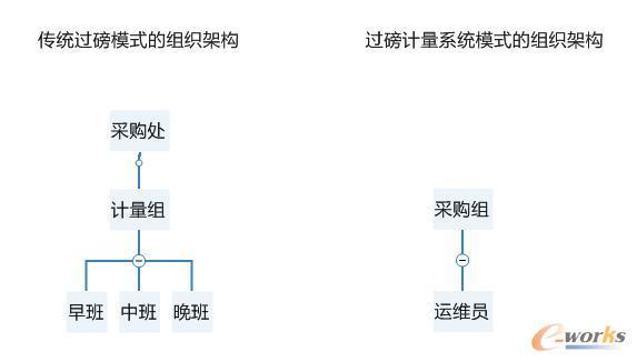 东方希望传统模式与数字化技术模式下的组织架构对比