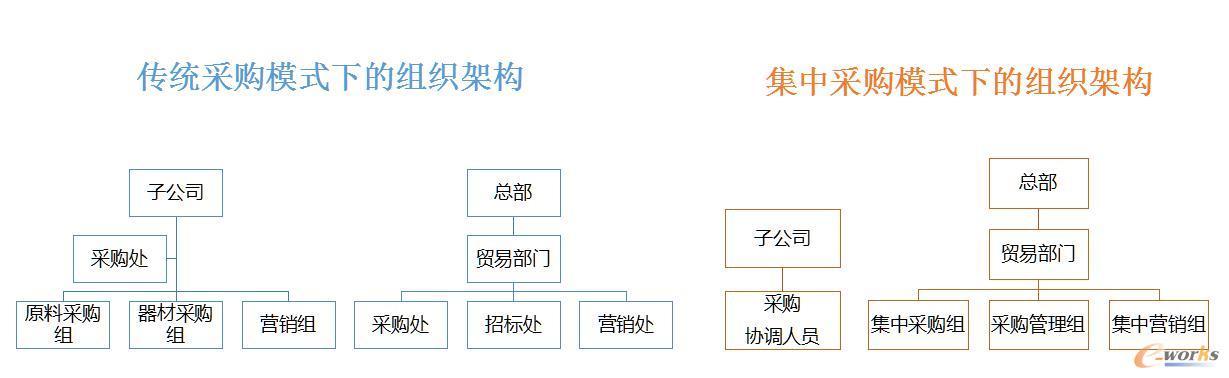 传统模式及采购共享模式下的组织架构对比