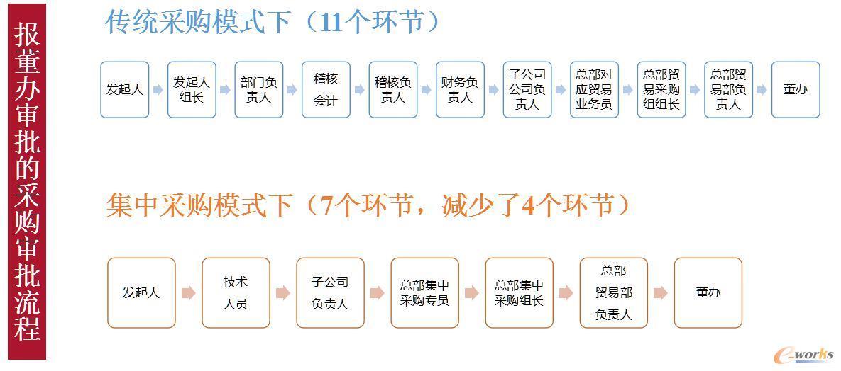 东方希望传统模式及采购集中共享模式下审批流程对比