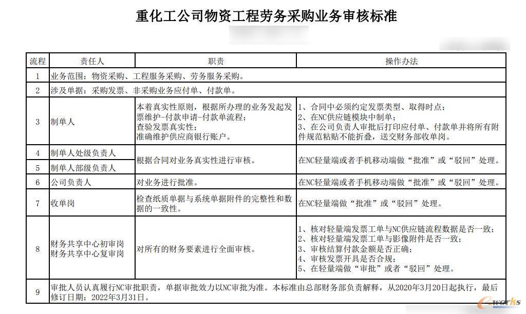 东方希望重化工公司物资工程劳务采购业务审核标准