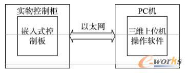 船舶分油机模拟系统结构图