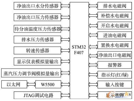 分油机仿真系统硬件电路设计