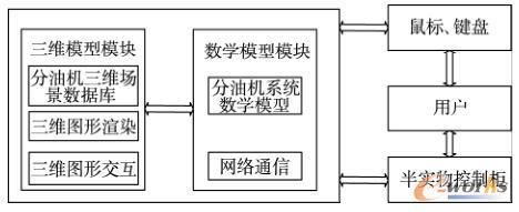 分油机三维虚拟仿真系统框架