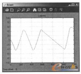 双位控制锅炉水位变化仿真曲线