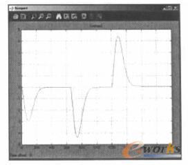 PI控制锅炉水位变化仿真曲线