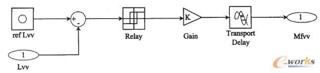 锅炉水位双位控制器Simulink模块框图