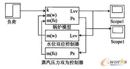 船用辅锅炉自动控制系统的控制框图