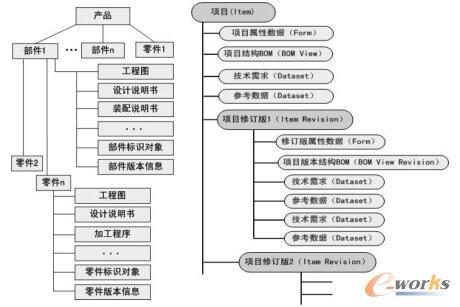 产品对象结构模型