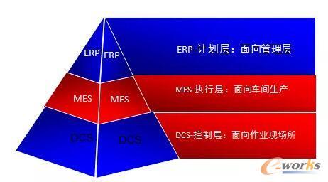 AMR企业三层管理模型