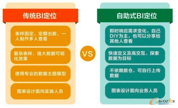 分析引导决策,智能BI到底长啥样?