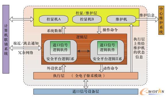 道口控制系统图