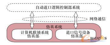 仿真系统结构图