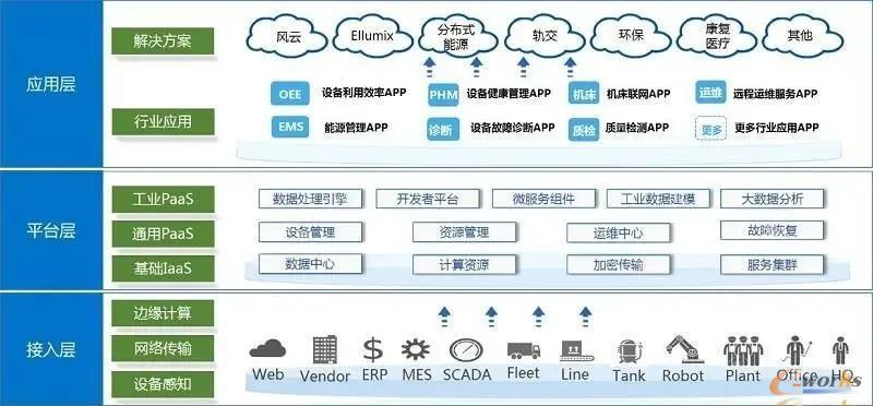 上海电气星云智汇工业互联网平台