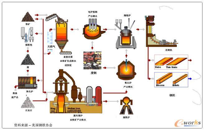 """钢铁企业""""铁前""""是流程制造"""