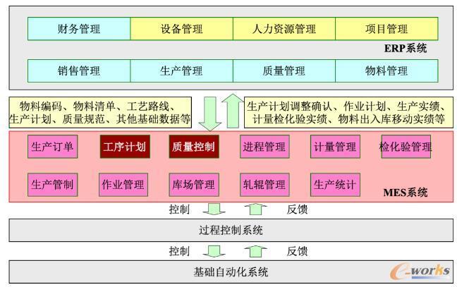 钢铁企业信息化架构设计