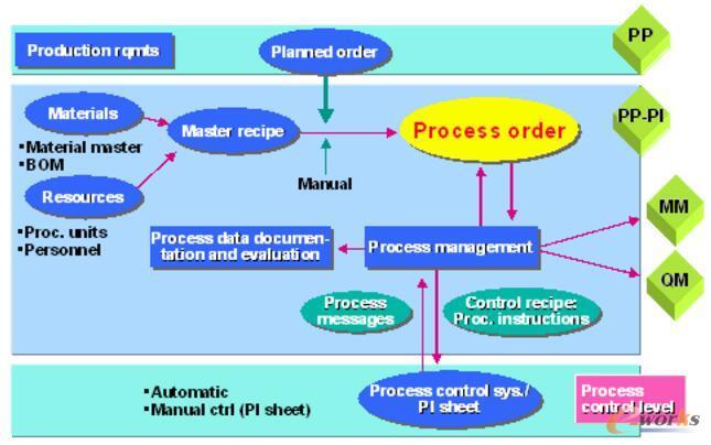 SAP PP-PI数据流