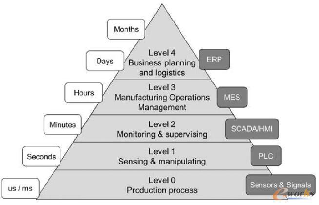 制造业五级系统