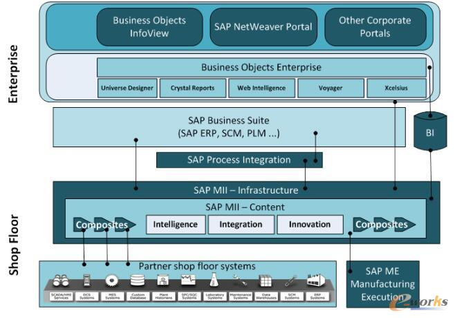 SAP方案架构