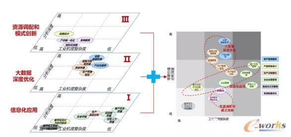 工业互联网平台三大发展层次