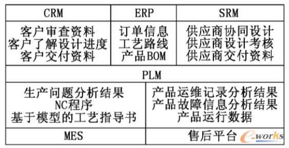产品全生命周期管理平台系统集成