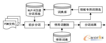 PDM文档分词模型