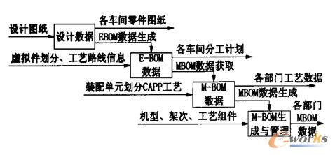 EBOM、MBOM工艺数据流动与生成