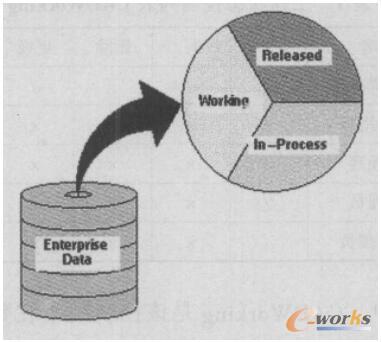 iMAN系统中产品数据的三种状态