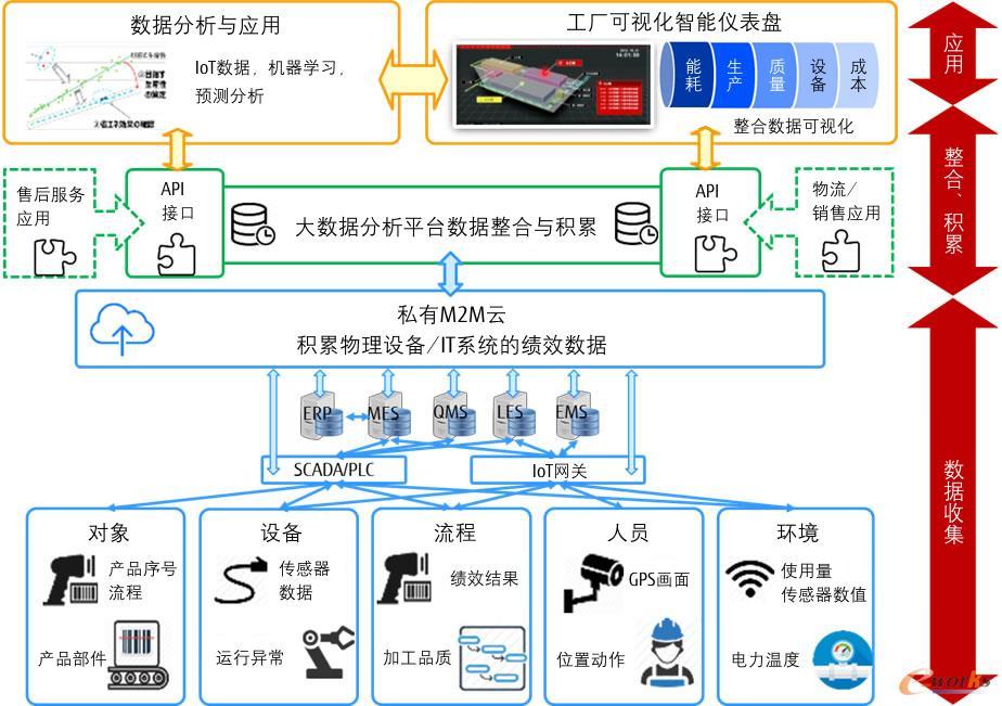 上海仪电显示材料有限公司案例项目范围示意图