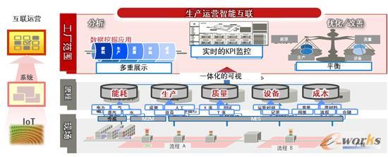 工厂管理智能仪表盘