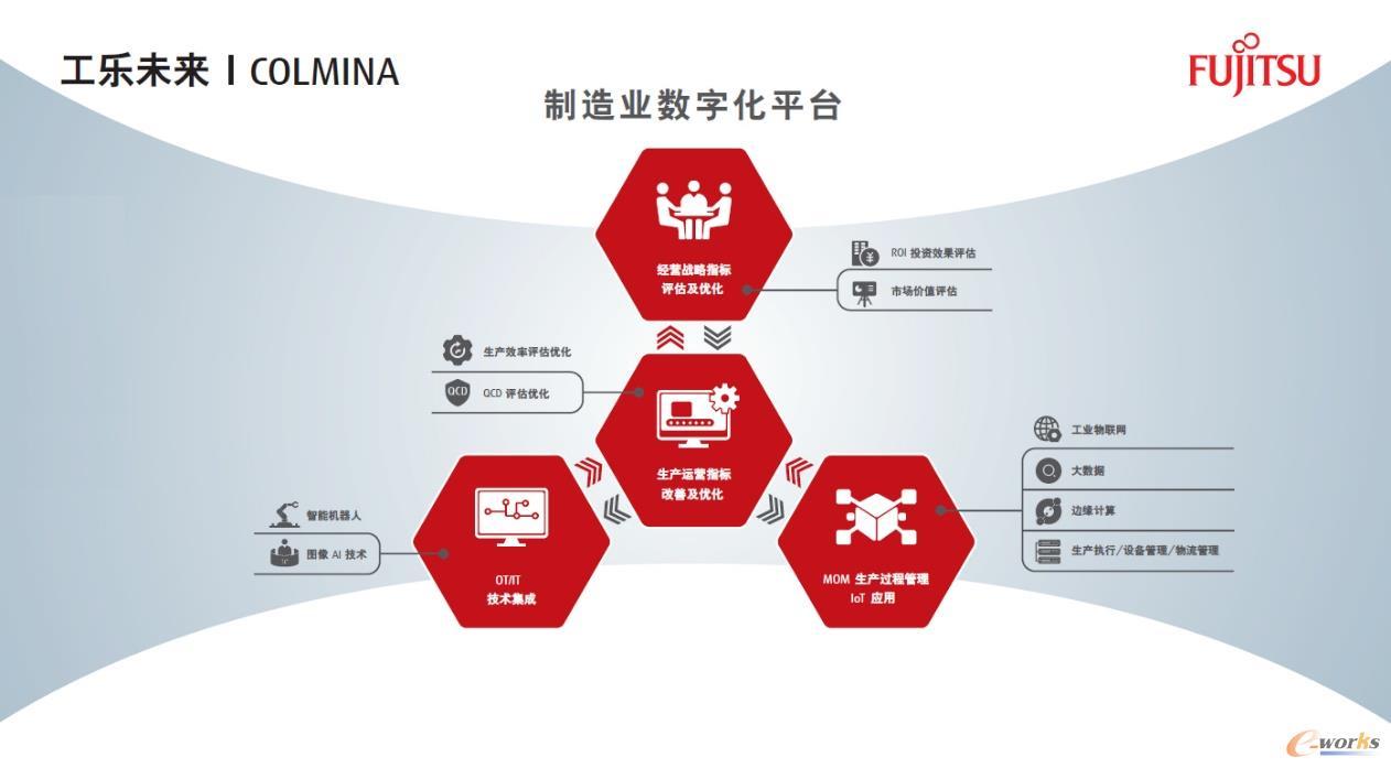 COLMINA架构图
