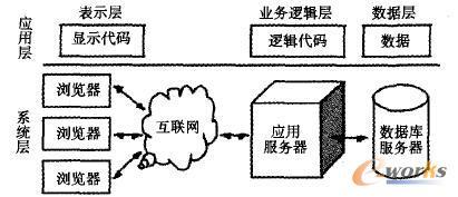 三层分布式应用系统结构