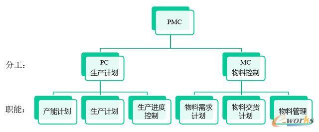PMC职能分工