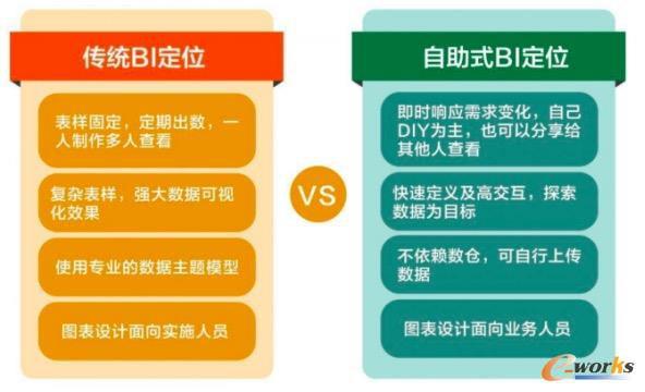 传统BI与自助式BI对比