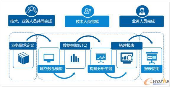传统BI业务流程