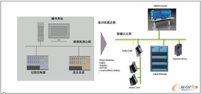 霍尼韦尔的分布式控制系统(DCS)的先进之处在于具有集成老旧、第三方系统的能力