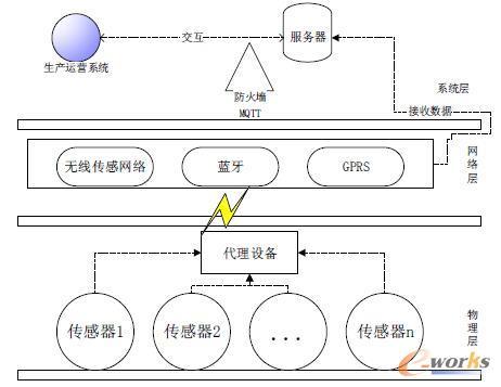 系统技术框架图