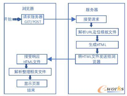 B/S结构框架