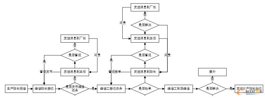 设备故障报修流程图
