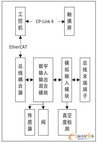 真空控制系统结构图
